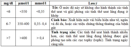 Bảng chỉ số Acid Uric trong máu